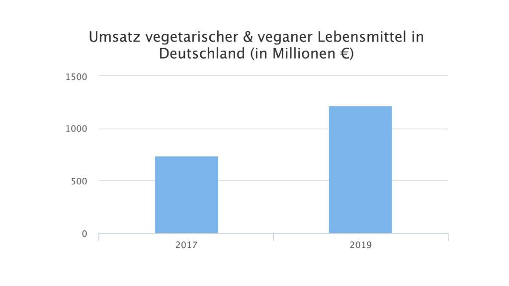 umsatz vegetarischer und veganer produkte in deutschland